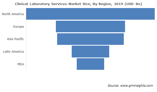 Clinical Laboratory Services Market By Region