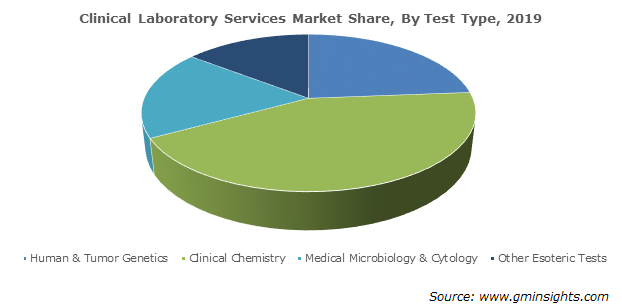 Clinical Laboratory Services Market Share By Test Type
