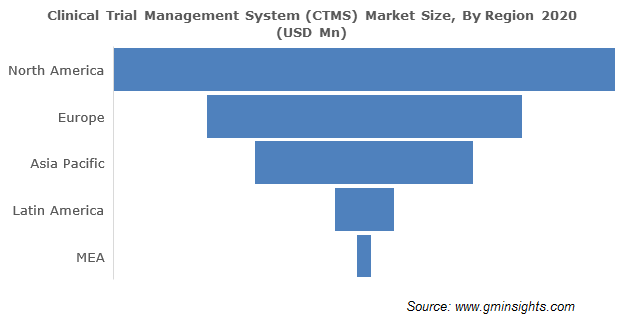 North America Clinical Trial Management System Market