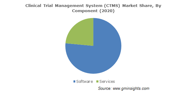 Clinical Trial Management System (CTMS) Market Size