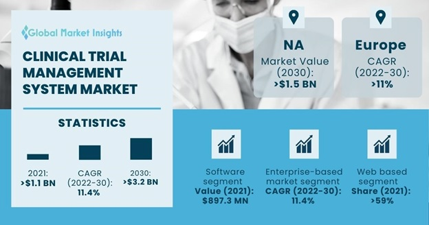 Clinical Trial Management System (CTMS) Market Overview