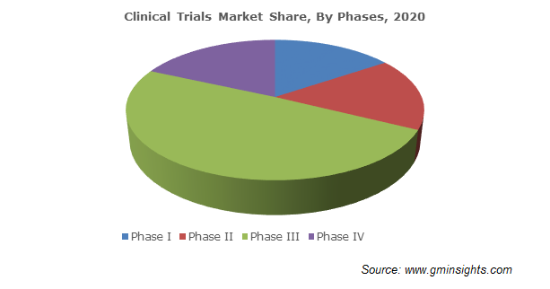 Clinical Trials Market Size