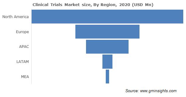 North America Clinical Trials Market