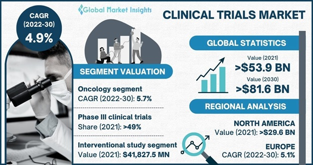 Clinical Trials Market Overview