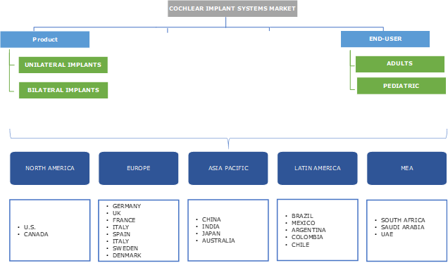 Cochlear Implant Systems Market