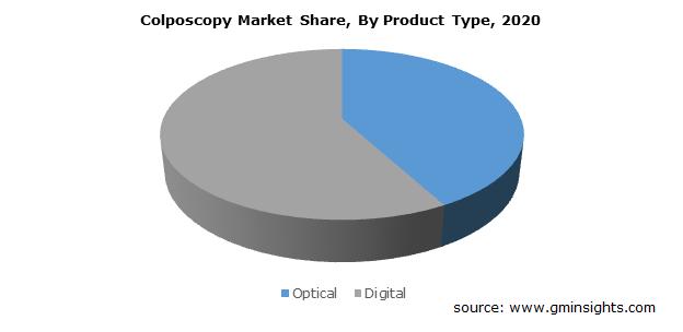 Colposcopy Market Size