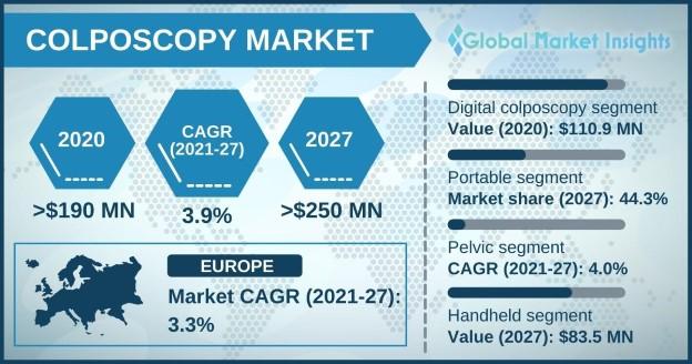 Colposcopy Market Overview
