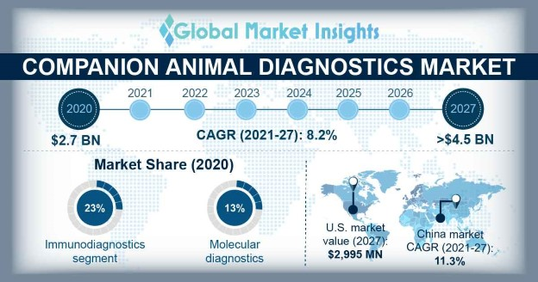 Companion Animal Diagnostics Market Overview