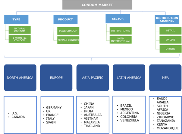 Condom Market Share