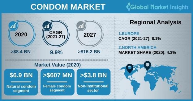 Condom Market Overview