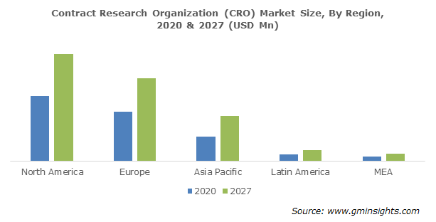 Global Contract Research Organization (CRO) Market