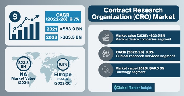 Contract Research Organization Market Overview