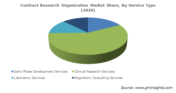 Contract Research Organization Market Share