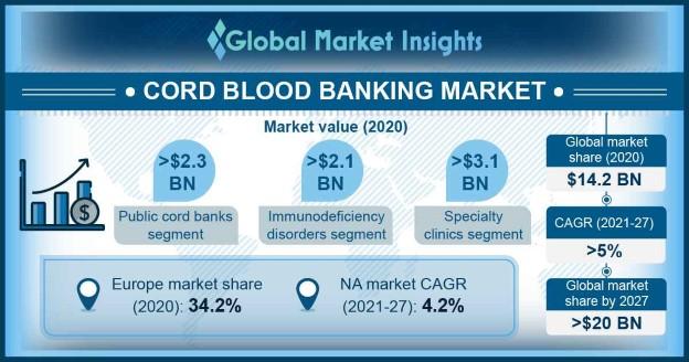 Cord Blood Banking Market