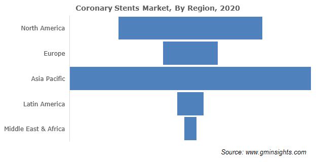 North America Coronary Stents Market