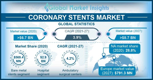 Coronary Stents Market Research Report