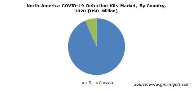 North America COVID-19 Detection Kits Market By Country