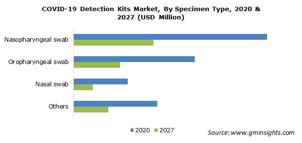 COVID-19 Detection Kits Market By Specimen Type