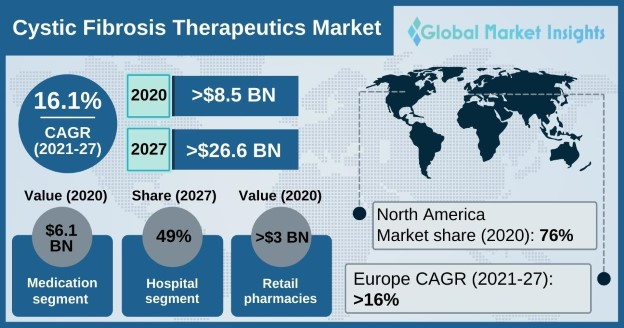 Cystic Fibrosis Therapeutics Market Overview