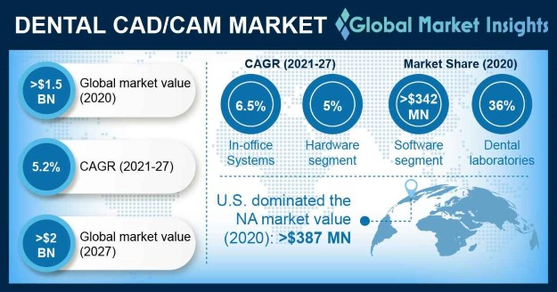Dental CAD/CAM Market Overview