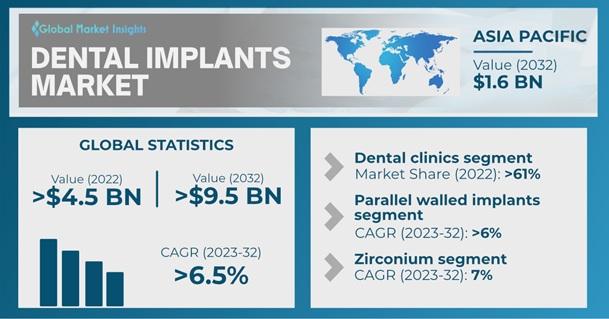 Dental Implants Market Overview