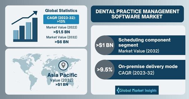 Dental Practice Management Software Market Overview