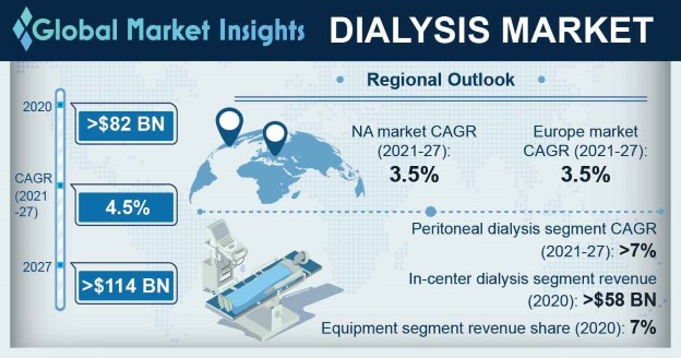 Dialysis Market Overview