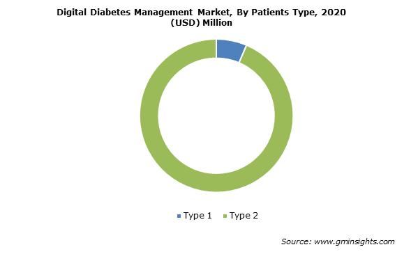 Digital Diabetes Management Market By Patients Type