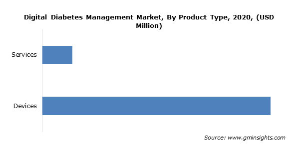 Digital Diabetes Management Market By Product Type