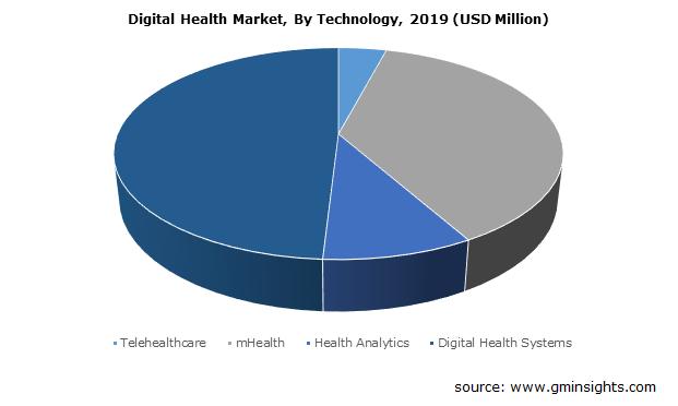 Digital Health Market Size