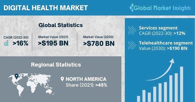Digital Health Market Overview