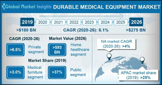 Durable Medical Equipment Industry Overview
