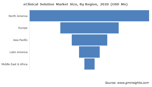 eClinical Solution Market