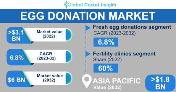 Egg Donation Market Overview