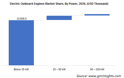 Electric Outboard Engines Market Revenue