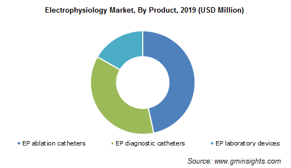 Electrophysiology Market