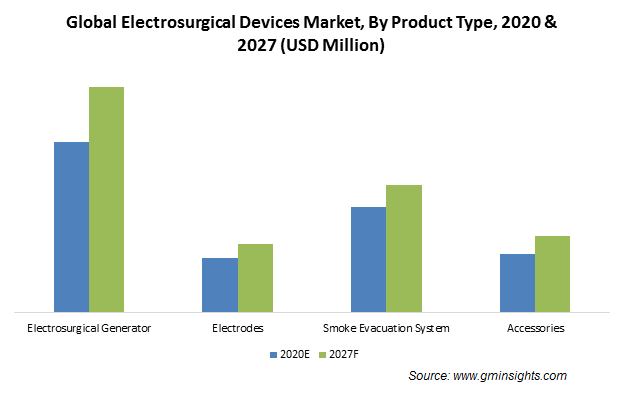 Electrosurgical Devices Market Share