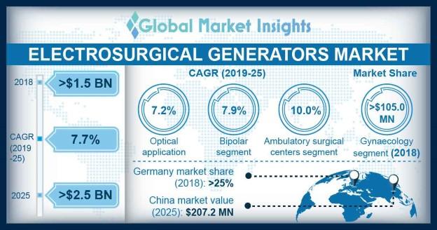 Electrosurgical Generators Market Overview