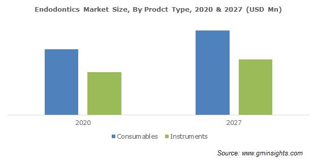 Endodontics Market Size