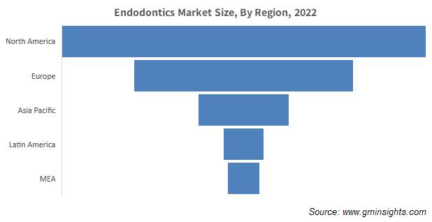 Global Endodontics Market
