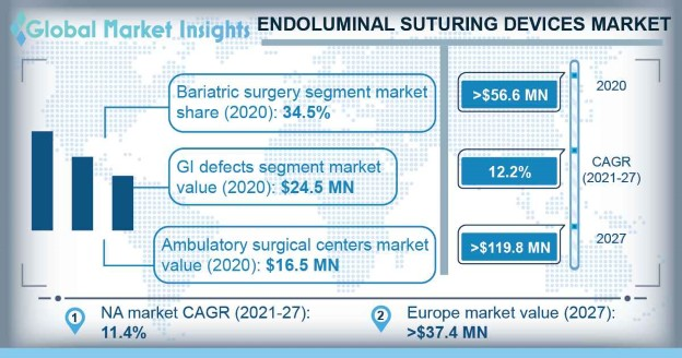 Endoluminal Suturing Devices Market Overview