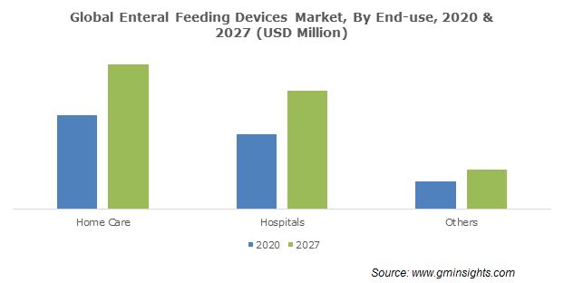 Enteral Feeding Devices Market Size