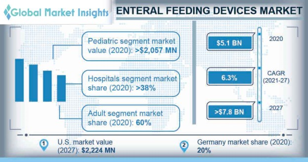 Enteral Feeding Devices Market Overview