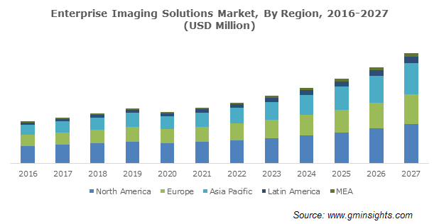 Global Enterprise Imaging Solutions Market