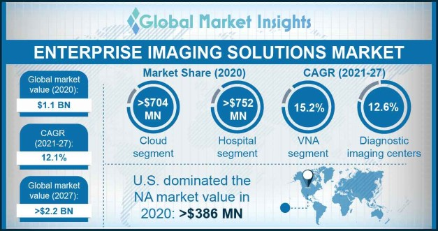 Enterprise Imaging Solutions Market Research Report