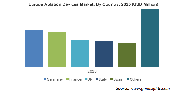 Europe Ablation Devices Market By Country