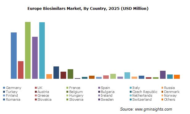 Europe Biosimilars Market
