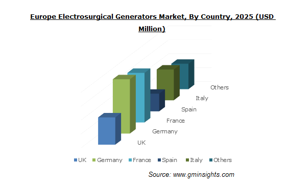 Europe Electrosurgical Generators Market