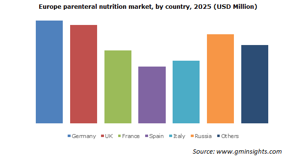 Europe parenteral nutrition market by country