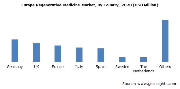 Europe Regenerative Medicine Market